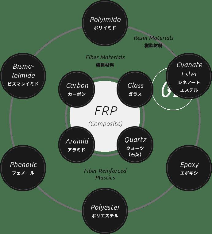 FRPにおける樹脂と繊維の組み合わせ