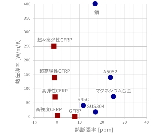 CFRPと金属材料の熱膨張率・熱伝導率比較グラフ