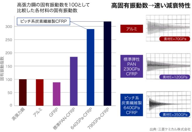 CFRPの減衰振動特性グラフ