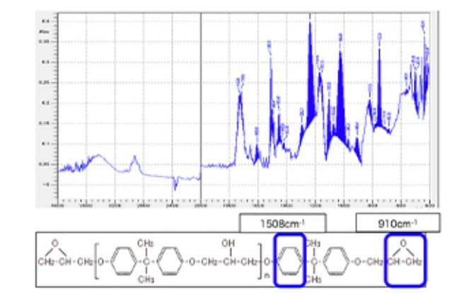 フーリエ変換赤外分光光度計のグラフ