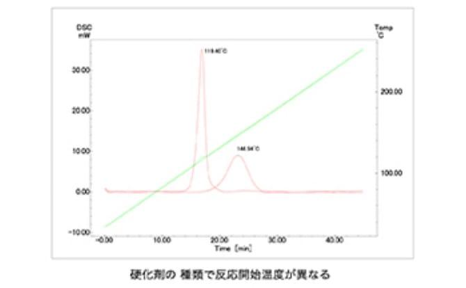 自動示差走査熱量計の写真