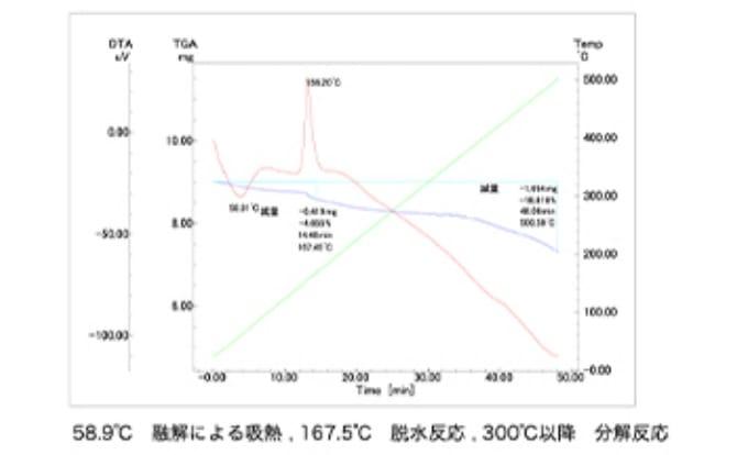 熱重量同時測定装置のグラフ