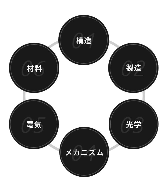 スーパーレジン工業の技術の図