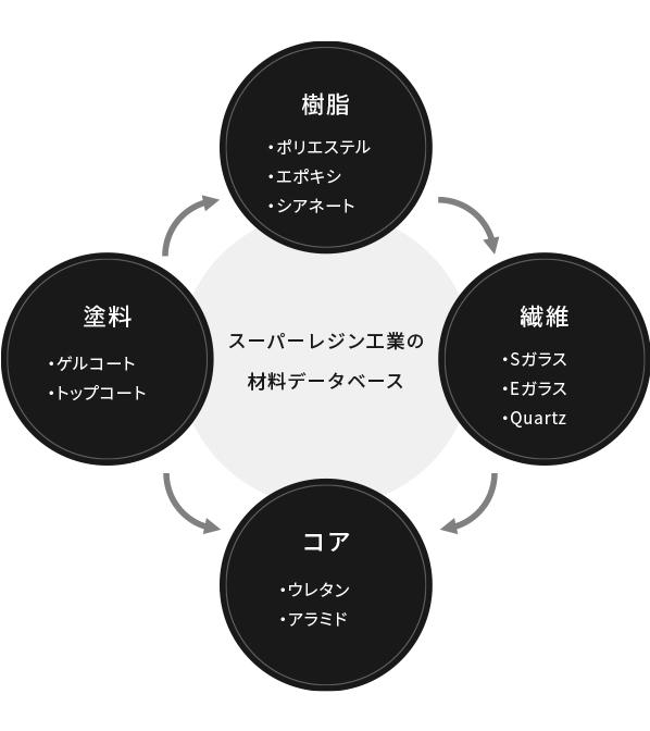 スーパーレジン工業の材料データベース