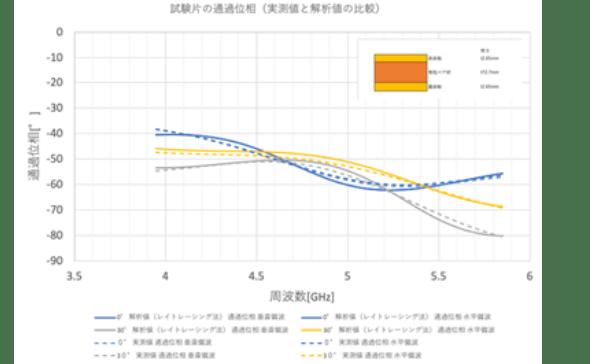 試験片の通貨位相(実測値と解析値の比較)